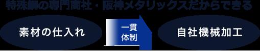 特殊鋼の専門商社・阪神メタリックスだからできる 素材から自社機械加工まで一貫体制